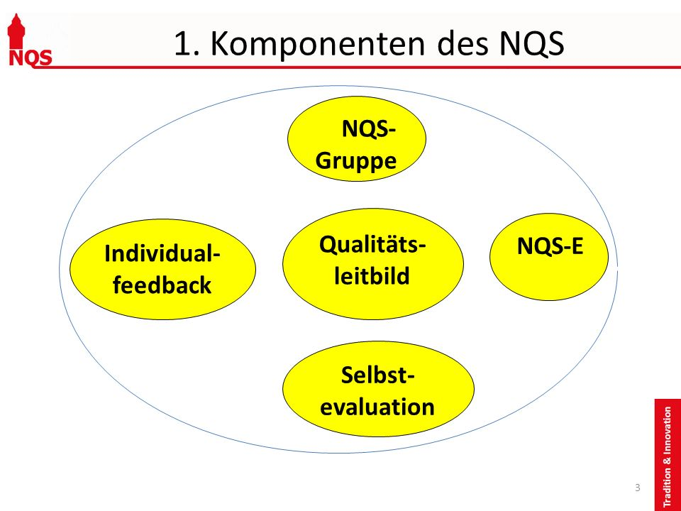 1. Komponenten des NQS NQS- Gruppe Qualitäts- leitbild NQS-E