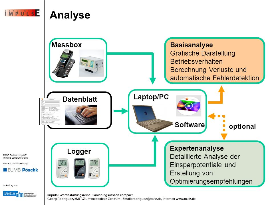 Analyse Messbox Laptop/PC Datenblatt Software Logger Basisanalyse