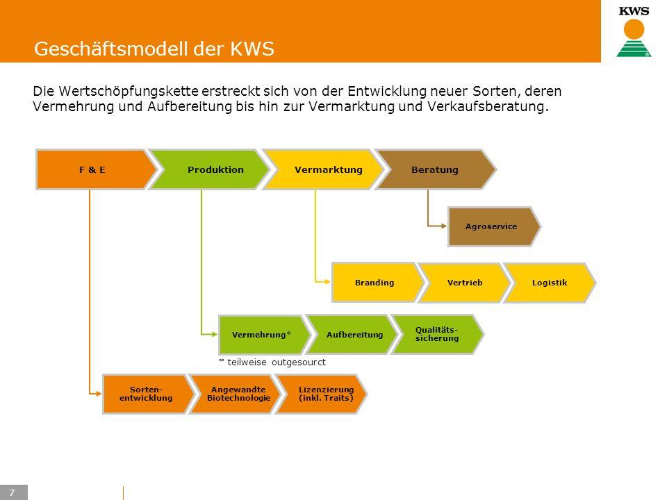 Geschäftsmodell der KWS