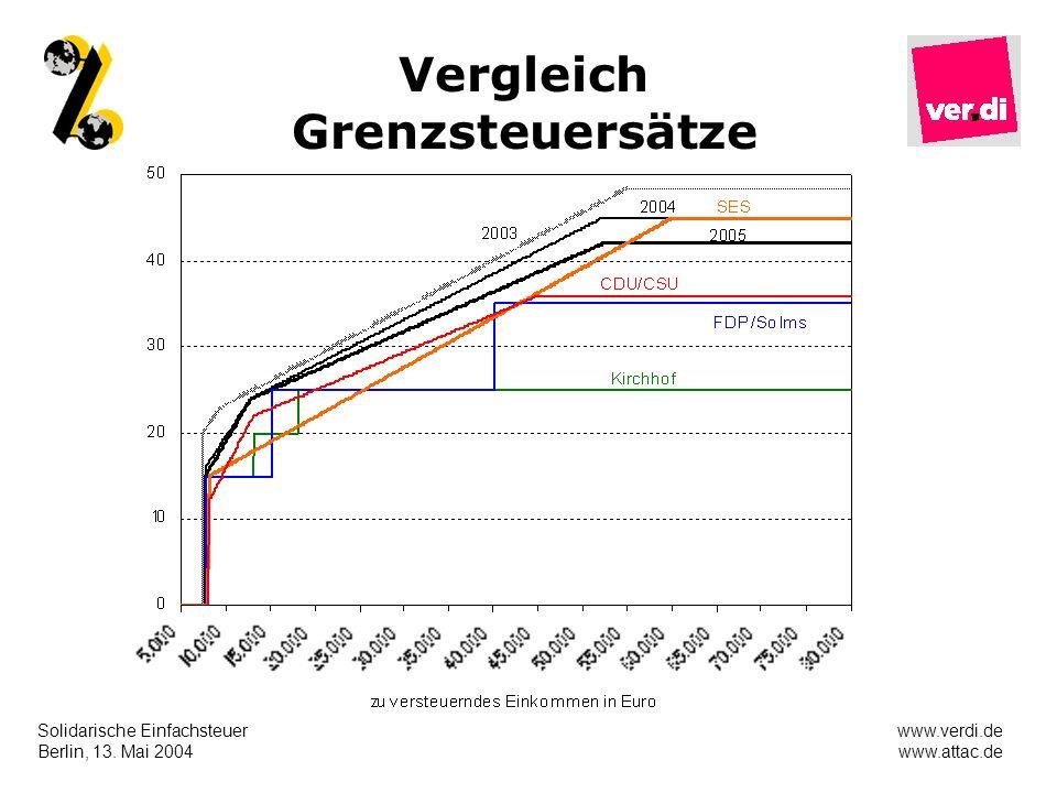 Vergleich Grenzsteuersätze