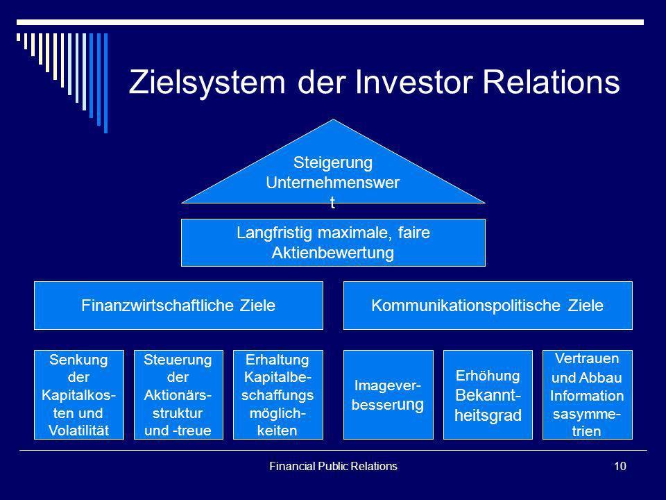 Zielsystem der Investor Relations