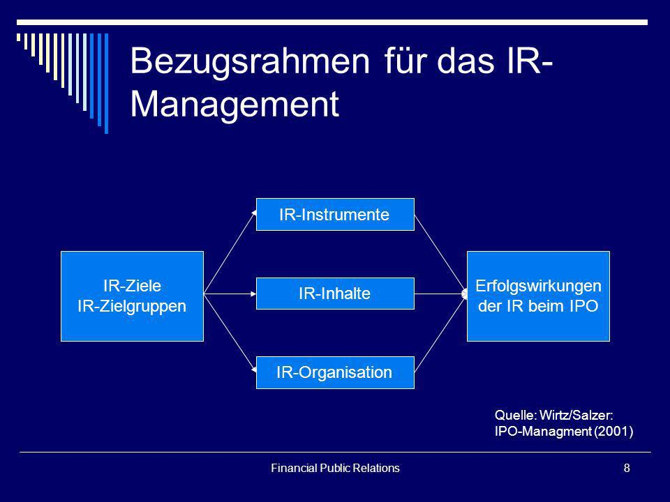 Bezugsrahmen für das IR-Management