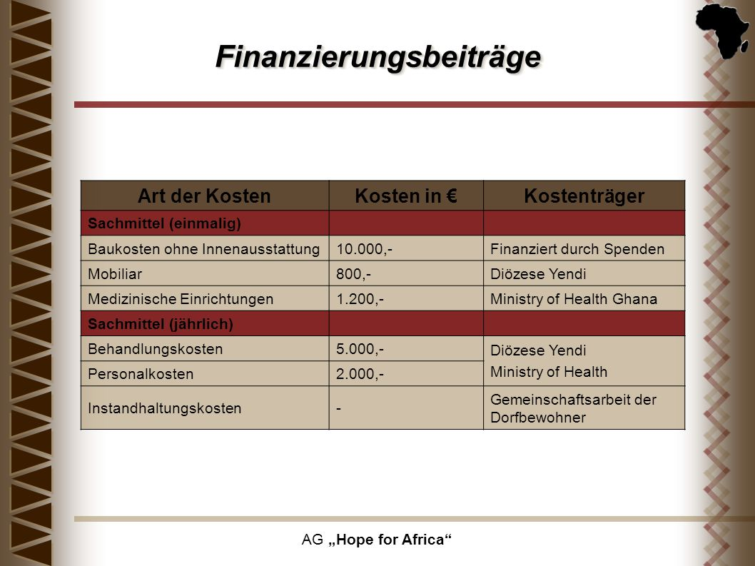 Finanzierungsbeiträge