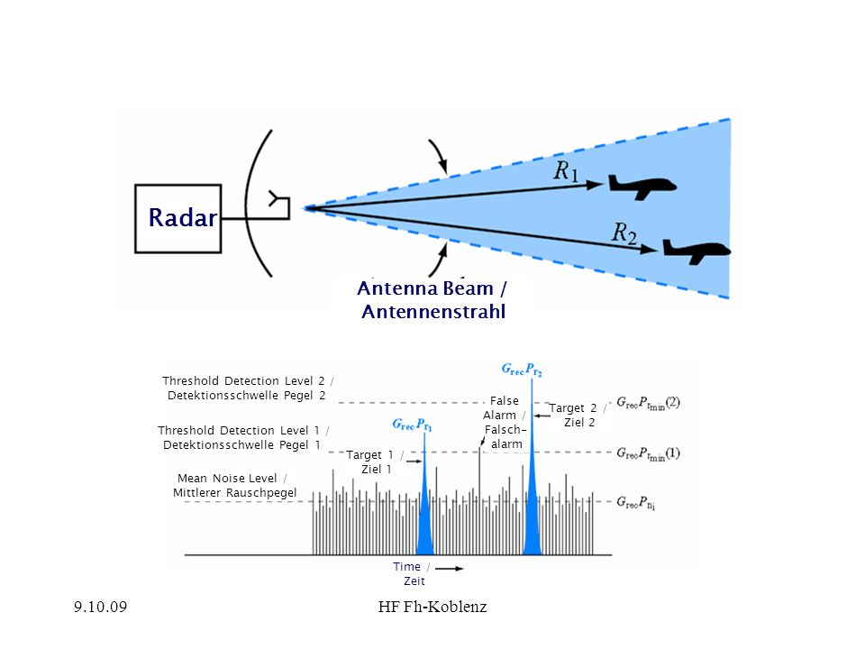 Radar Antenna Beam / Antennenstrahl 9.10.09 HF Fh-Koblenz