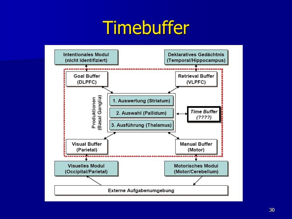 Timebuffer