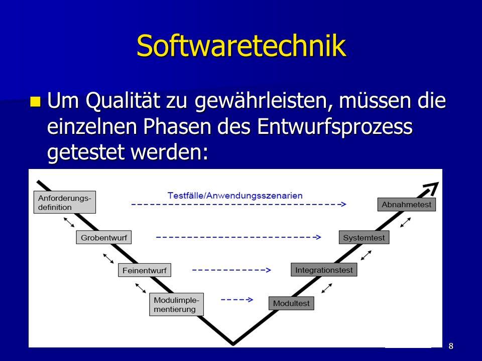Softwaretechnik Um Qualität zu gewährleisten, müssen die einzelnen Phasen des Entwurfsprozess getestet werden: