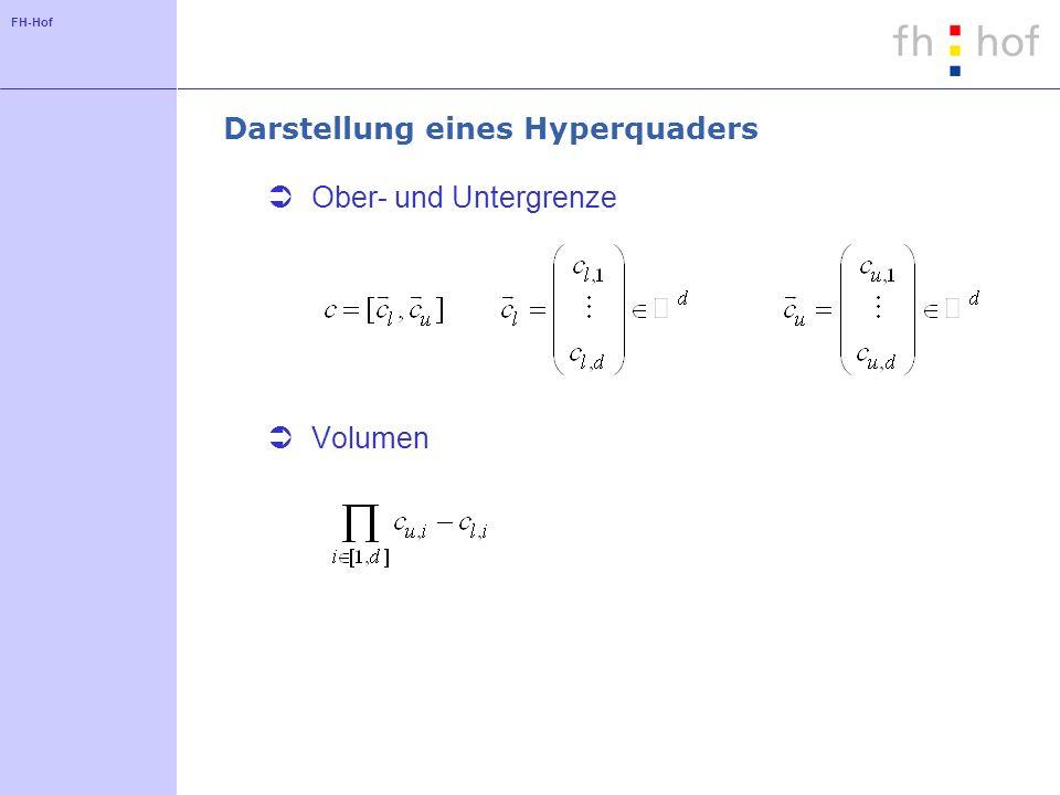 Darstellung eines Hyperquaders