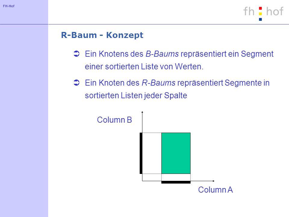 R-Baum - Konzept Ein Knotens des B-Baums repräsentiert ein Segment einer sortierten Liste von Werten.