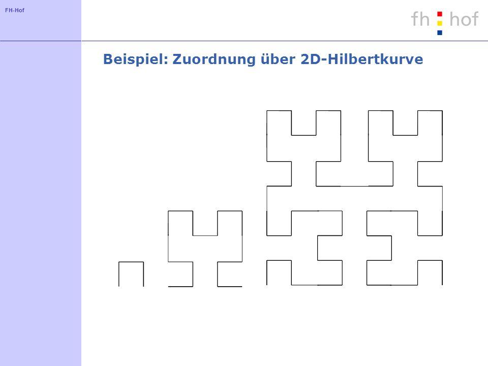Beispiel: Zuordnung über 2D-Hilbertkurve