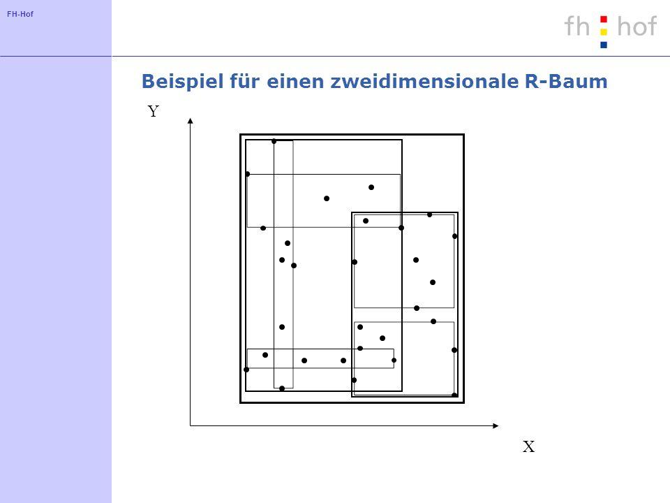 Beispiel für einen zweidimensionale R-Baum