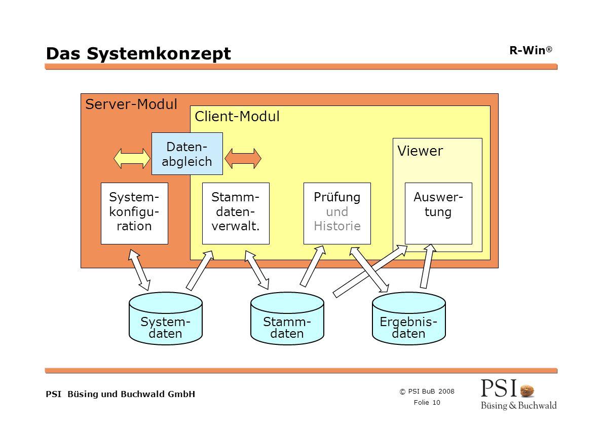 System-konfigu-ration