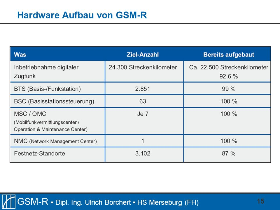 Hardware Aufbau von GSM-R