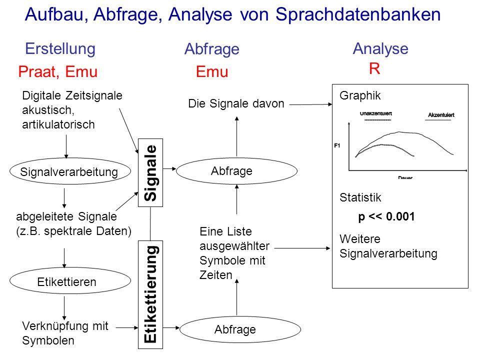 Aufbau, Abfrage, Analyse von Sprachdatenbanken