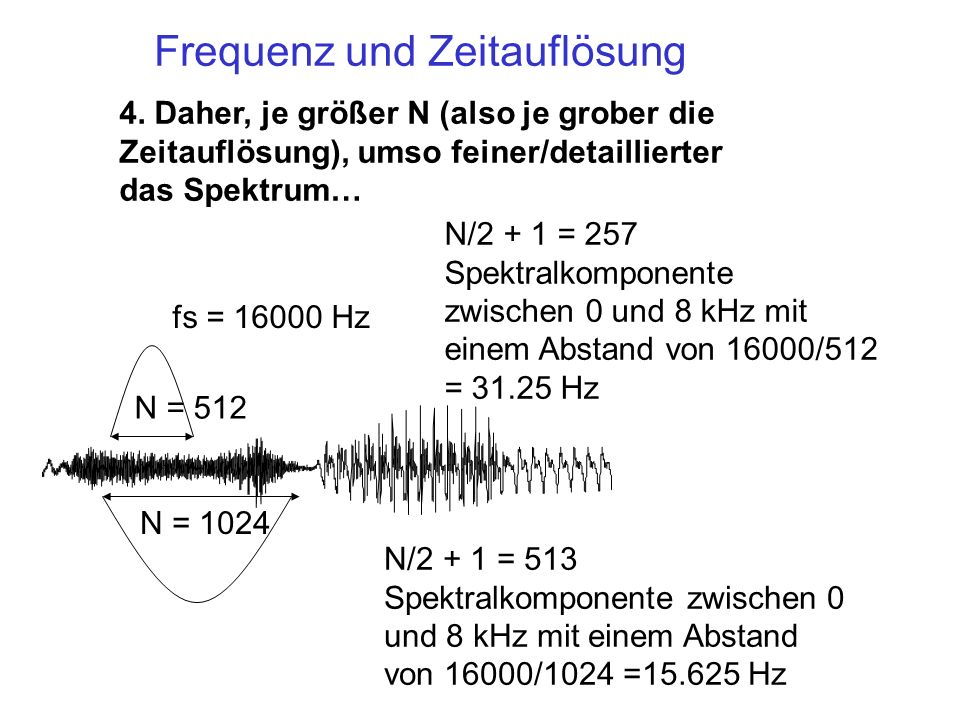 Frequenz und Zeitauflösung
