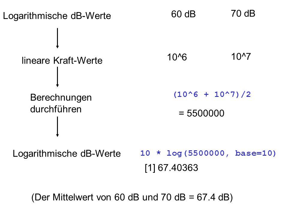 Logarithmische dB-Werte 60 dB 70 dB