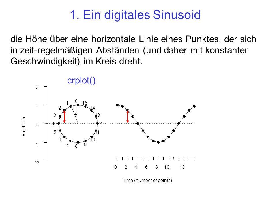 1. Ein digitales Sinusoid