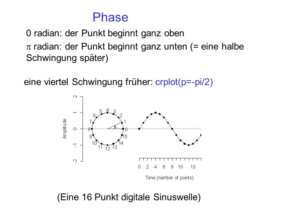 Phase 0 radian: der Punkt beginnt ganz oben
