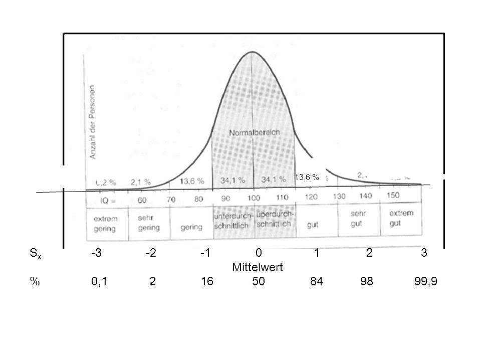 13,6 % Sx -3 -2 -1 0 1 2 3. Mittelwert.