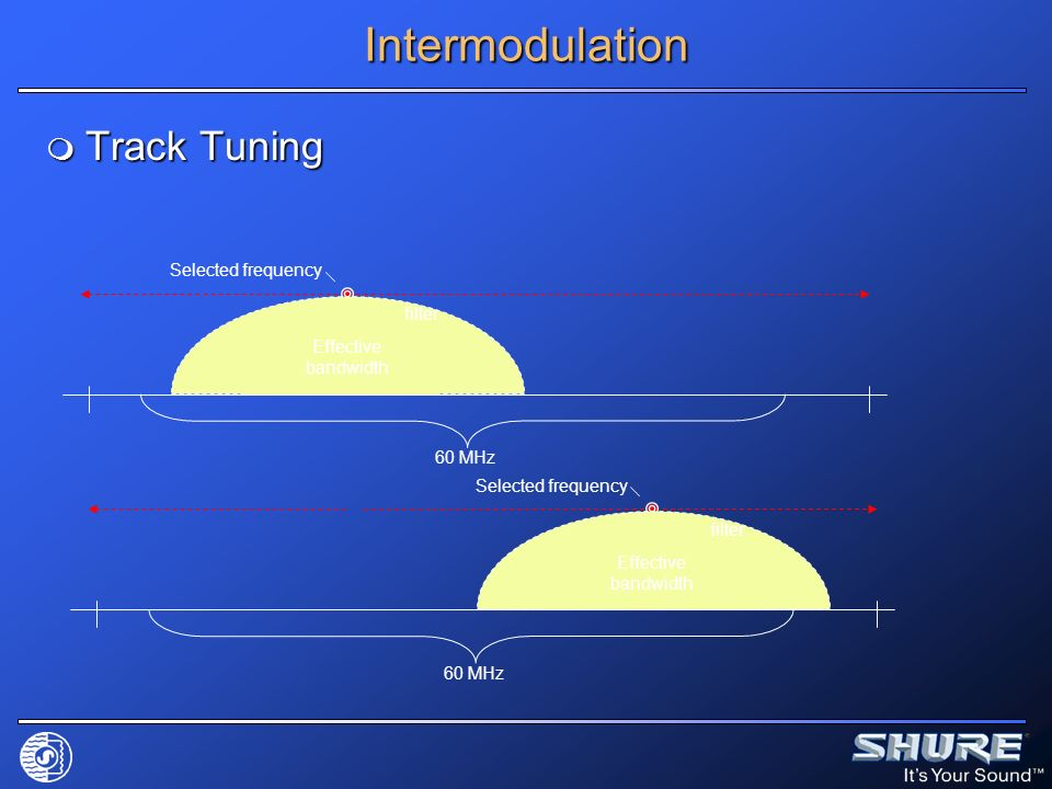 Intermodulation Track Tuning Selected frequency filter