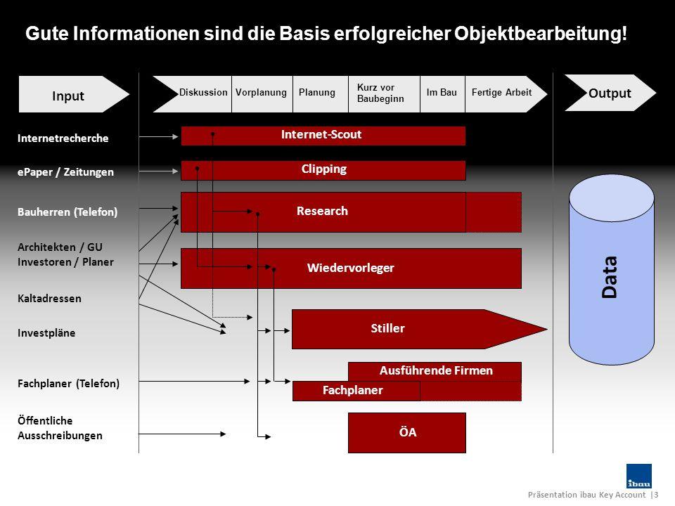 Gute Informationen sind die Basis erfolgreicher Objektbearbeitung!