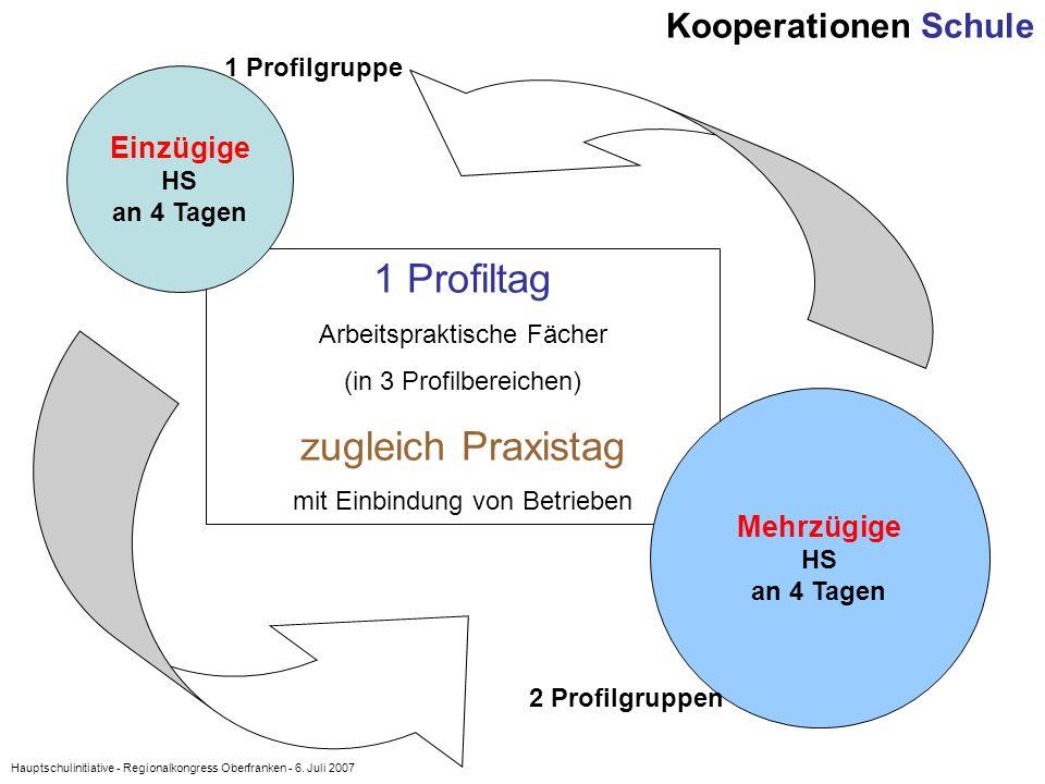 1 Profiltag zugleich Praxistag Kooperationen Schule Einzügige
