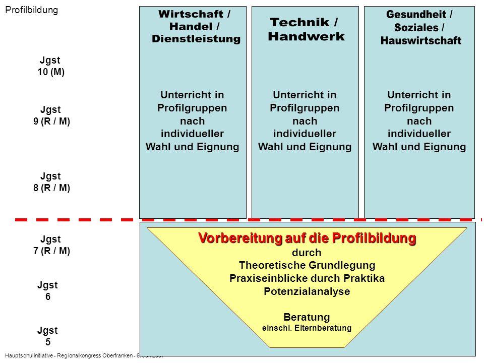 Wirtschaft / Handel / Dienstleistung Gesundheit / Soziales /