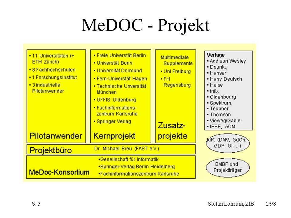 MeDOC - Projekt Stefan Lohrum, ZIB 1/98