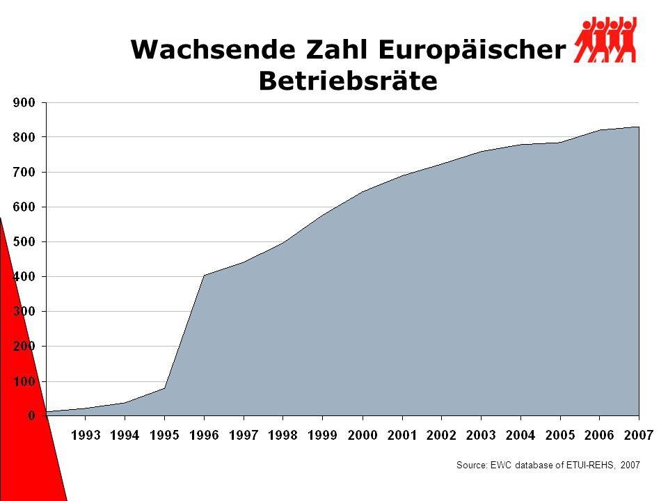 Wachsende Zahl Europäischer Betriebsräte