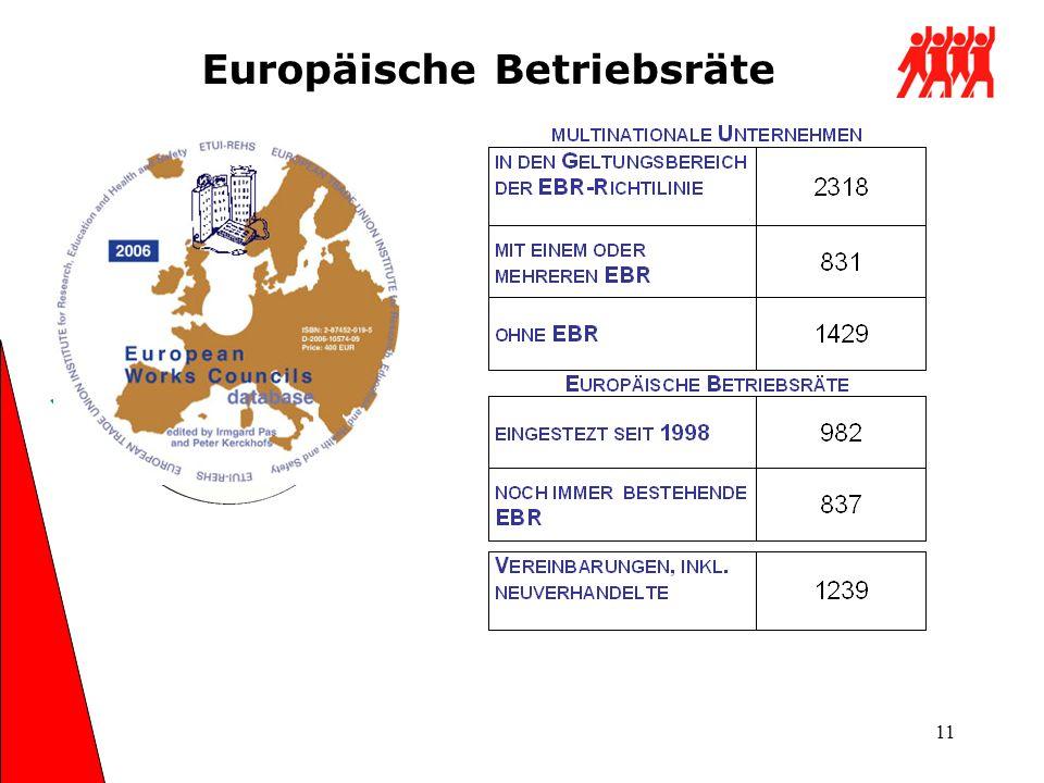 Europäische Betriebsräte