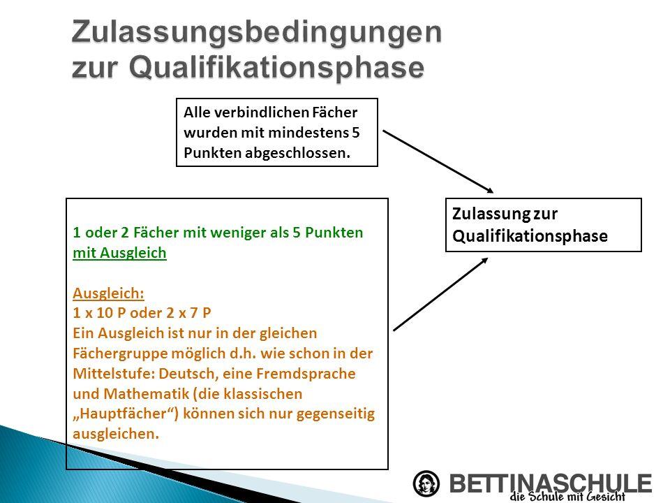 Zulassungsbedingungen zur Qualifikationsphase