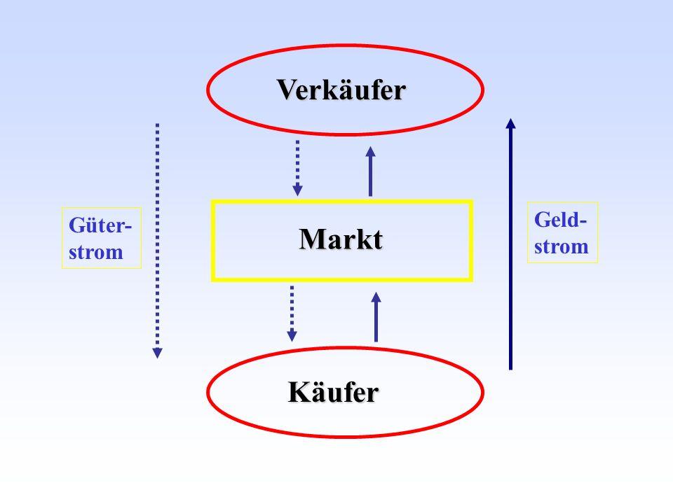 Verkäufer Geld- strom Güter- strom Markt Käufer