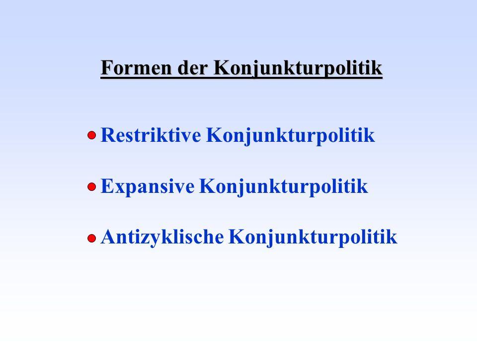 Formen der Konjunkturpolitik