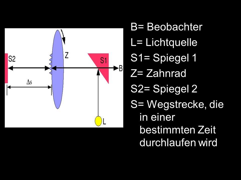 B= BeobachterL= Lichtquelle.S1= Spiegel 1. Z= Zahnrad.