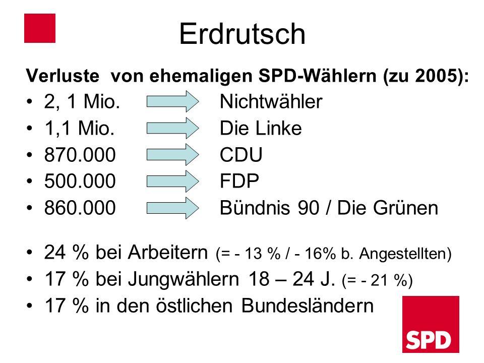 Erdrutsch 2, 1 Mio. Nichtwähler 1,1 Mio. Die Linke 870.000 CDU
