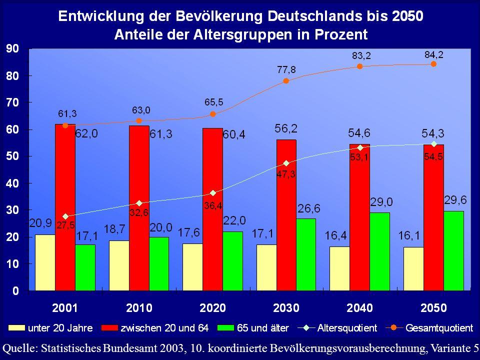 Quelle: Statistisches Bundesamt 2003, 10