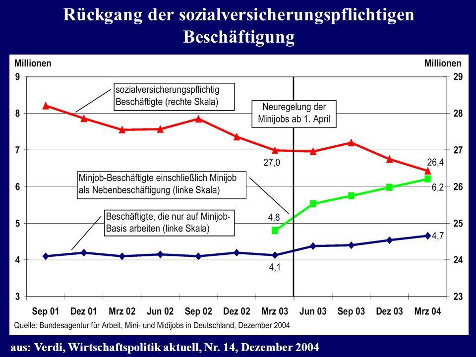 Rückgang der sozialversicherungspflichtigen Beschäftigung