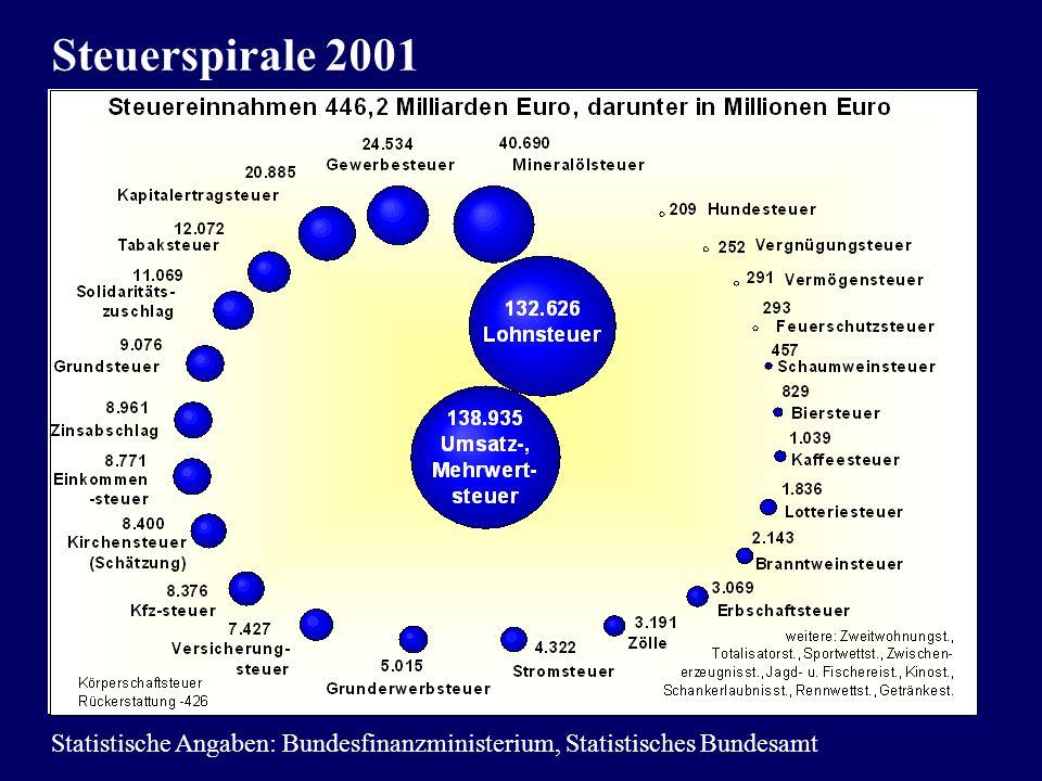 Steuerspirale 2001 Statistische Angaben: Bundesfinanzministerium, Statistisches Bundesamt
