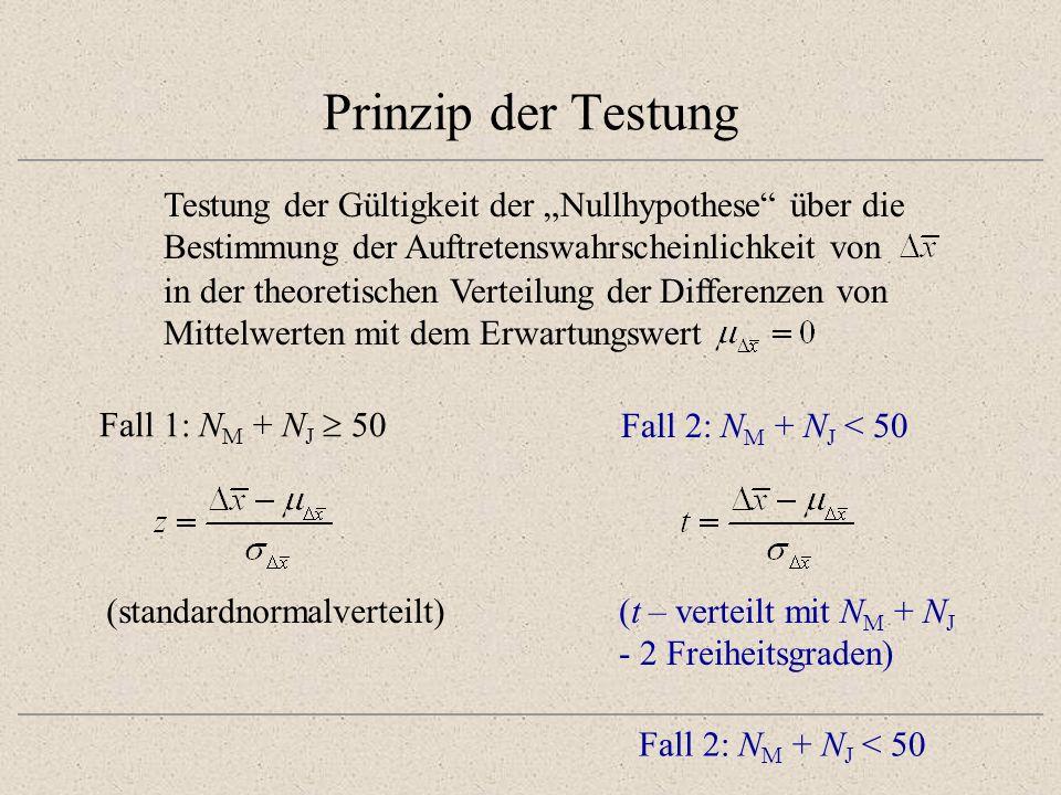 """Prinzip der TestungTestung der Gültigkeit der """"Nullhypothese über die. Bestimmung der Auftretenswahrscheinlichkeit von."""