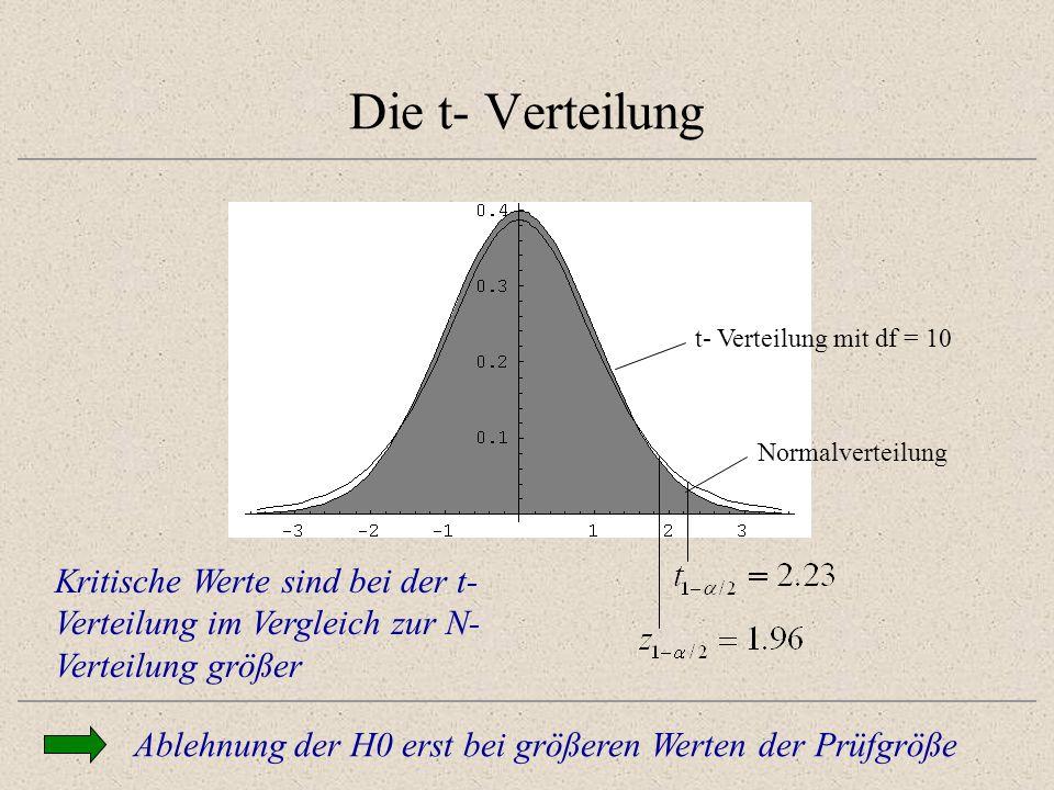 Die t- Verteilungt- Verteilung mit df = 10. Normalverteilung. Testen zum sig level a heisst: Ist abs t grösser tcrit.