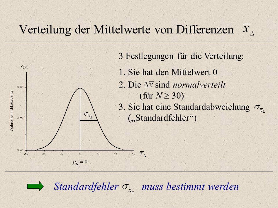 Verteilung der Mittelwerte von Differenzen