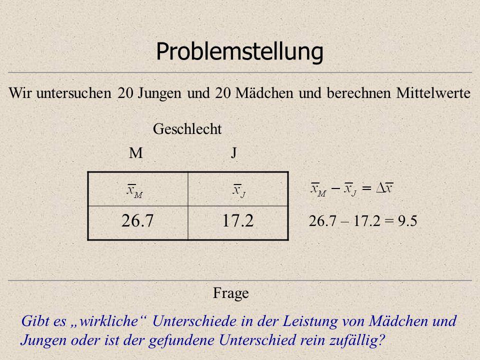 ProblemstellungWir untersuchen 20 Jungen und 20 Mädchen und berechnen Mittelwerte. Geschlecht. M. J.