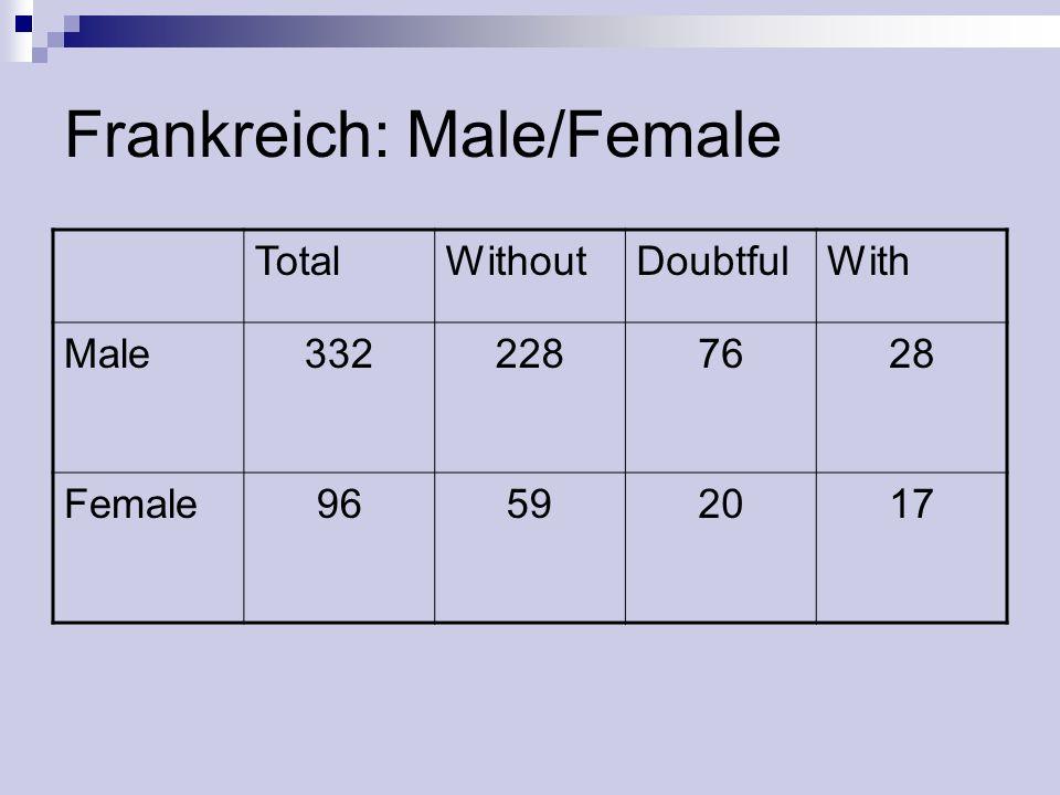 Frankreich: Male/Female