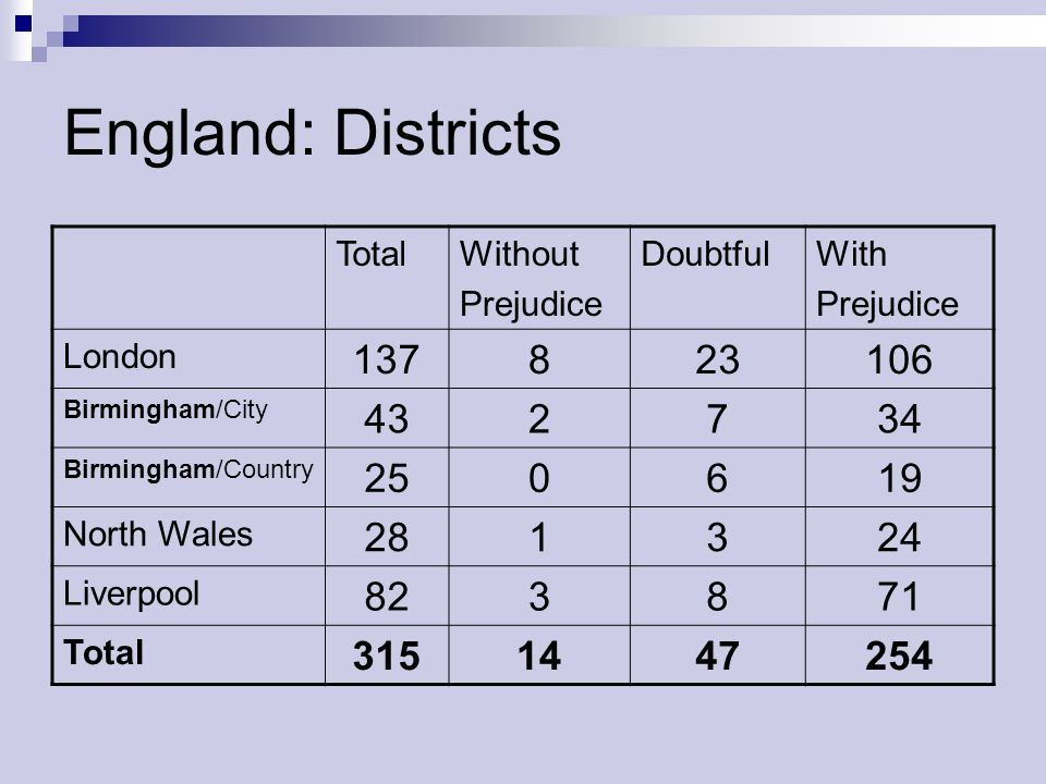 England: DistrictsTotal. Without. Prejudice. Doubtful. With. London. 137. 8. 23. 106. Birmingham/City.