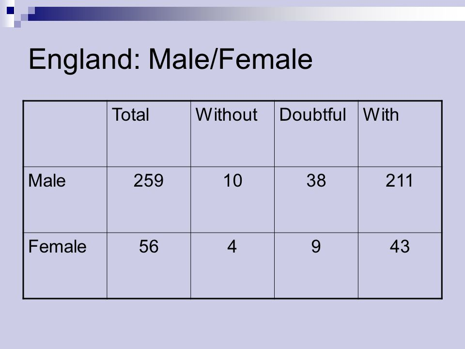 England: Male/Female Total Without Doubtful With Male 259 10 38 211