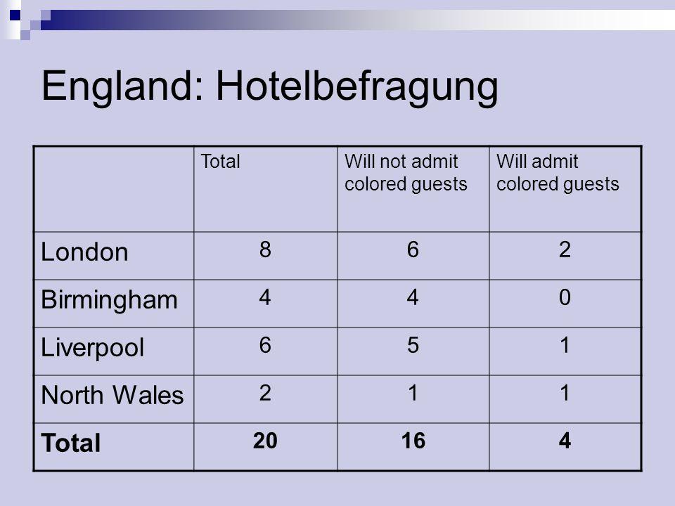 England: Hotelbefragung