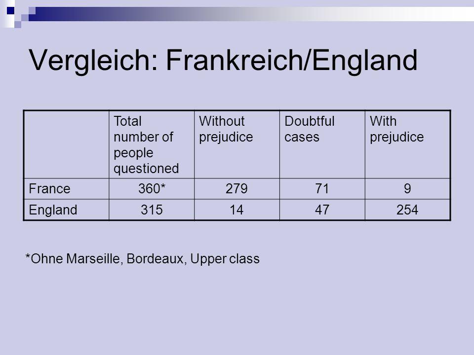 Vergleich: Frankreich/England