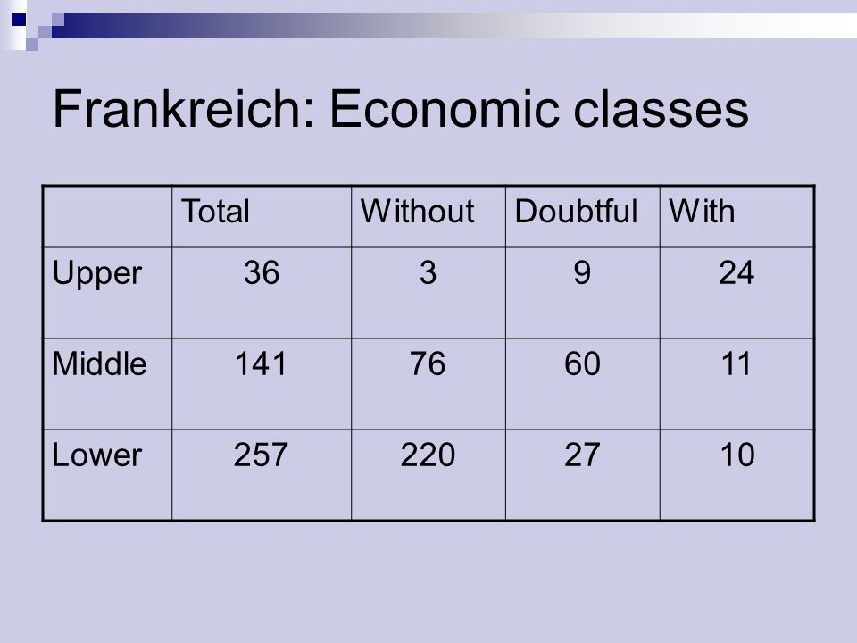Frankreich: Economic classes