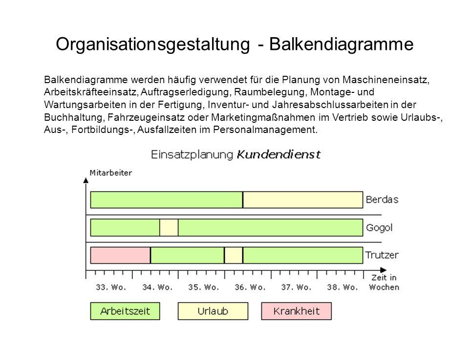 Organisationsgestaltung - Balkendiagramme
