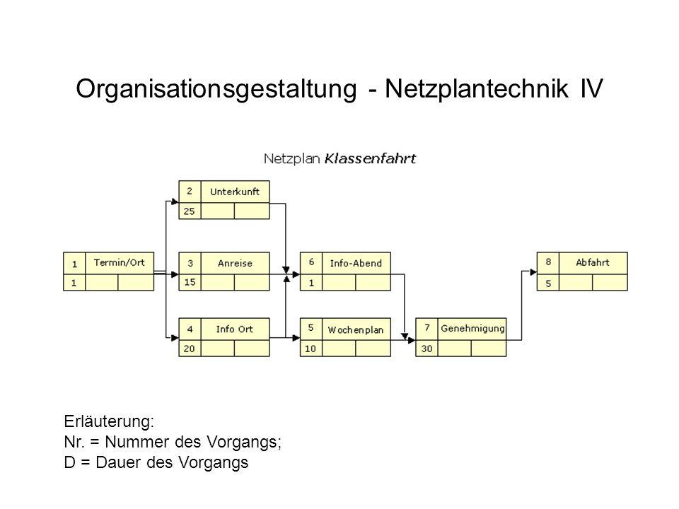 Organisationsgestaltung - Netzplantechnik IV