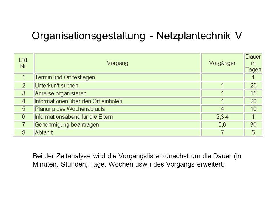 Organisationsgestaltung - Netzplantechnik V
